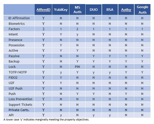 Authenticators Comparison Chart   AffirmID